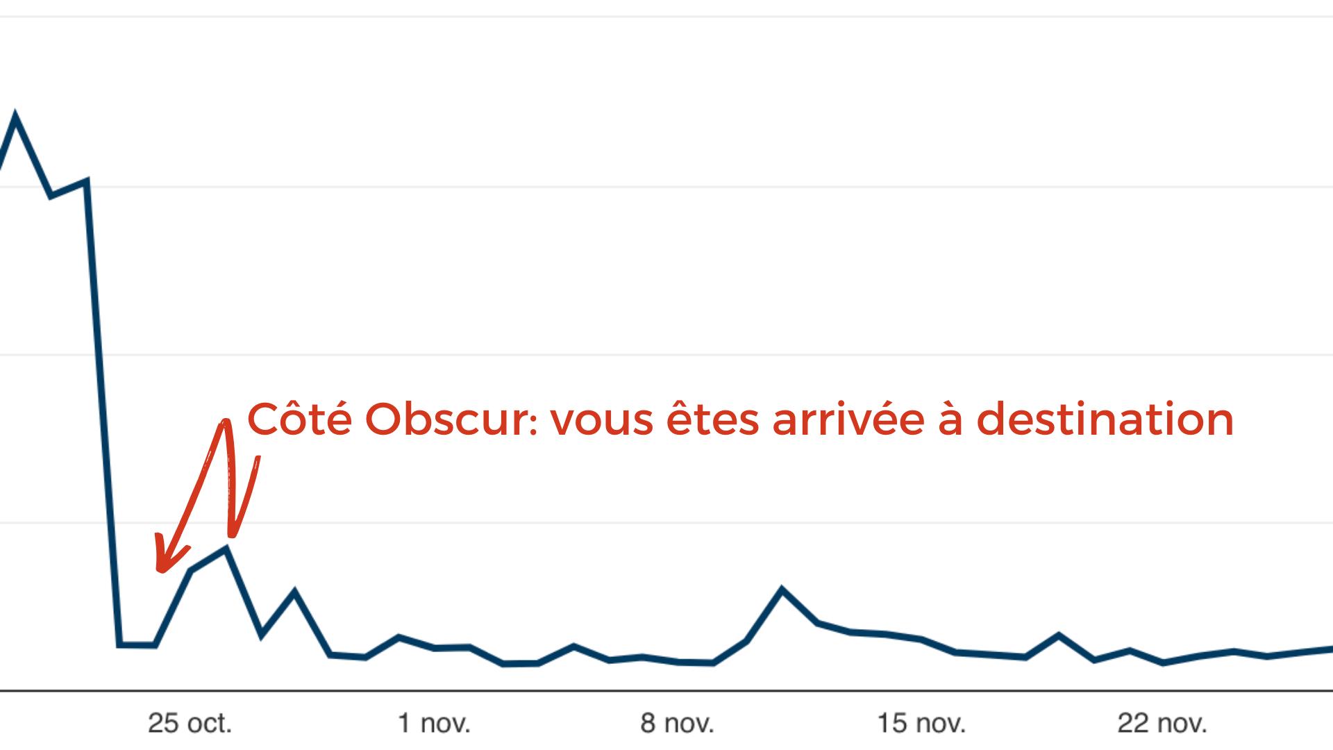 chute_statistiques_pinterest